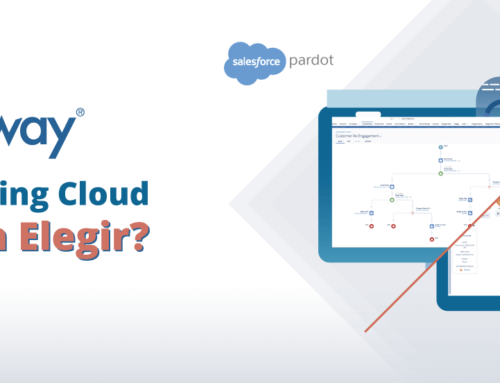 ¿Pardot o Marketing Cloud, qué solución elegir?