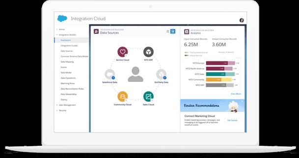 Implementación y Consultoría Salesforce Mulesoft