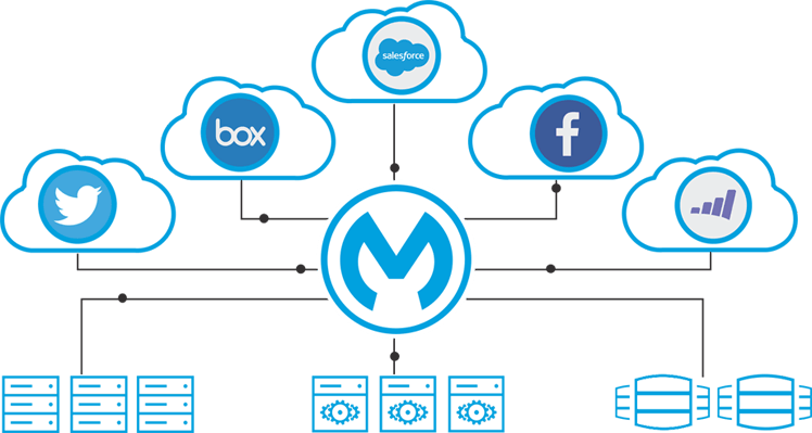 Mulesoft, integración con Salesforce